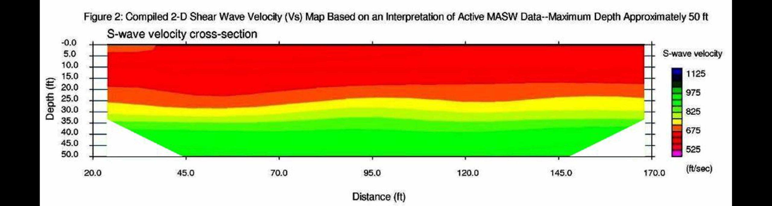 MASW Seismic Cross-Section